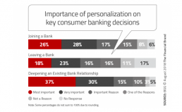 The Future of Banking Depends on Personalisation Through AI