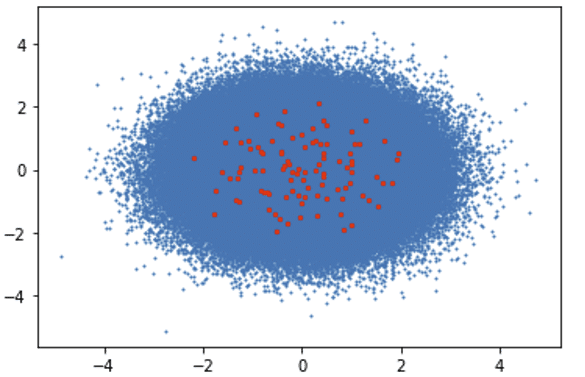 comparison of clustering performance