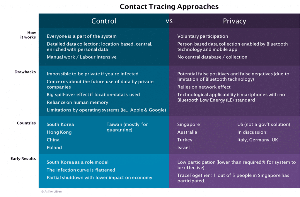 Contact Tracing Approaches