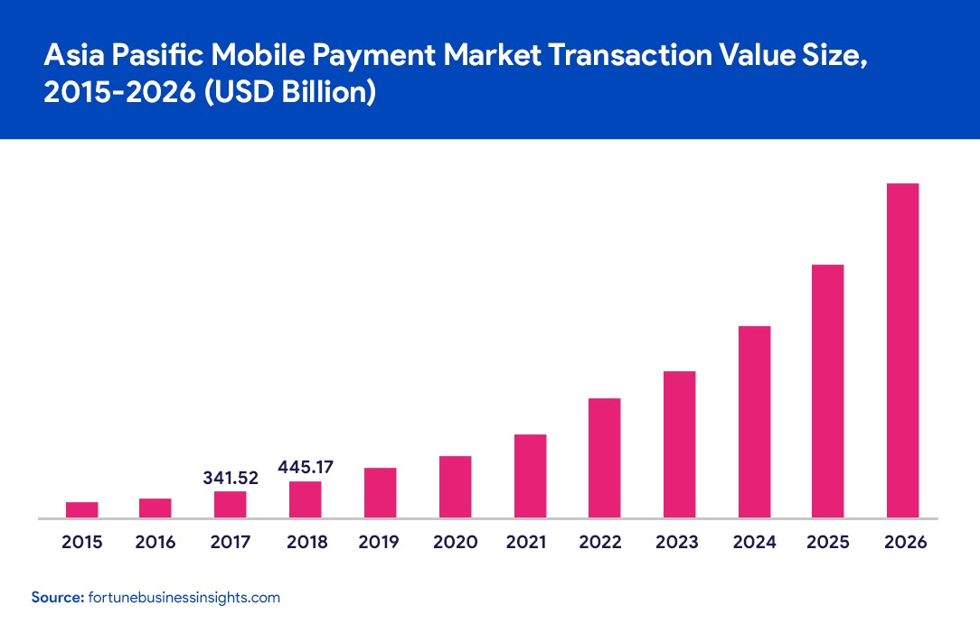 asia pacific mobile payment market