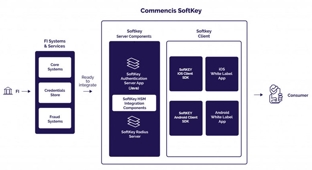 softkey product overview